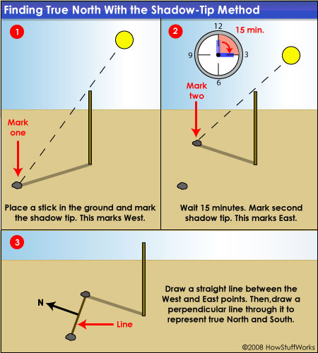 Survival Sun Compass And Direction Finding 101 Ways