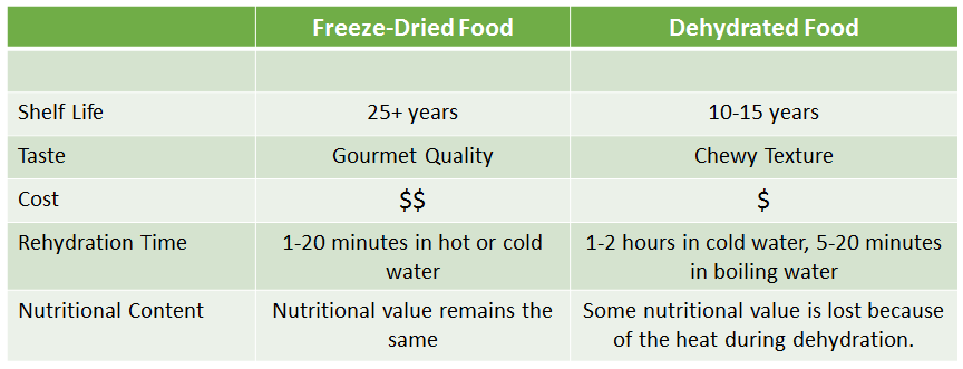 Freeze-Dried-and-Dehydrated-Food-Chart